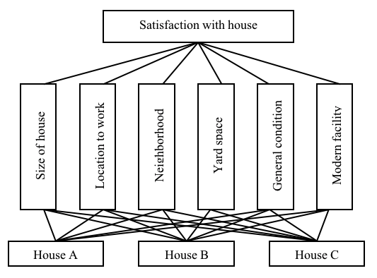 Figure 1.2 Simple Hierarchy for Selecting a House