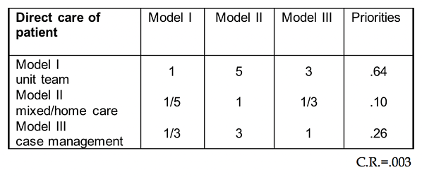 Table 2.6 Relative Benefits of the Models with Respect to Direct Care of Patients
