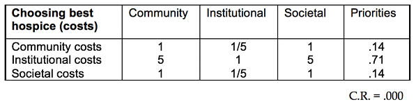 Table 2.7 Judgment Matrix for the Criteria of the Costs Hierarchy