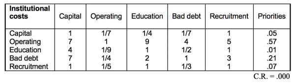 Table 2.8 Judgment Matrix of Subcriteria Under Institutional Costs