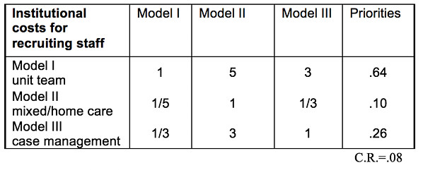 Table 2.9 Relative Costs of the Models with Respect to Recruiting Staff
