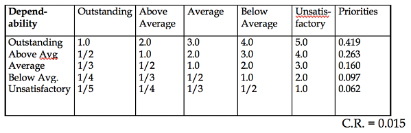 Table 2.12 Ranking Intensities: Which intensity is preferred most with respect to dependability and how strongly?