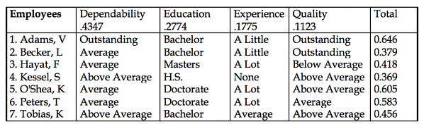 Table 2.13 Rating Alternatives
