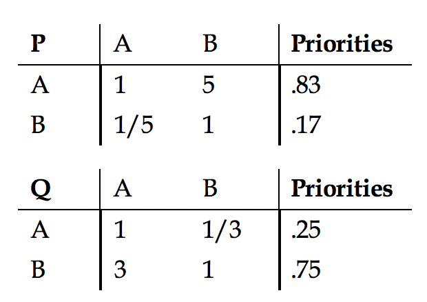 Table 2.14 Preference Matrices of Products A and B with Respect to Equally Important Attributes P and Q