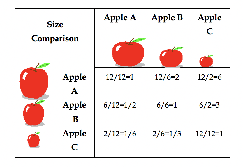 Figure 2.3  Reciprocal Structure of Pairwise Comparison Matrix for Apples