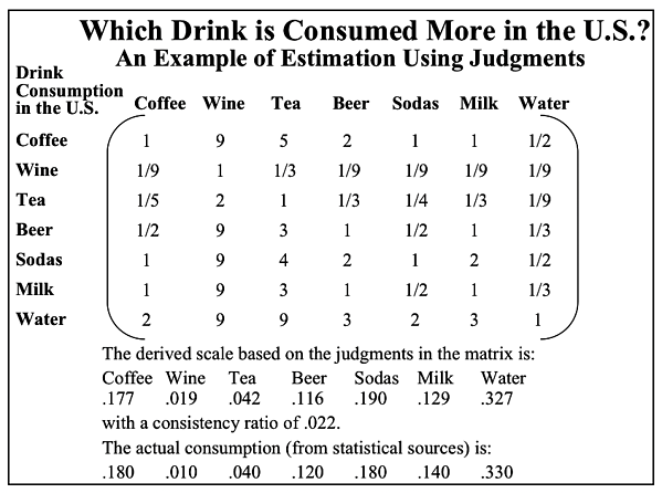Table 2.1 Relative Consumption of Drinks