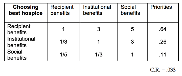 Table 2.4 Judgment Matrix for the Criteria of the Benefits Hierarchy