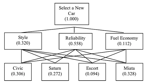 Figure 3.1  A Model as a Special Language
