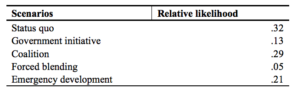 Table 8.3 Second Forward Process—Relative Likelihood of Exploratory Scenarios