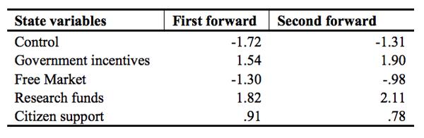 Table 8.5 Third Forward Process