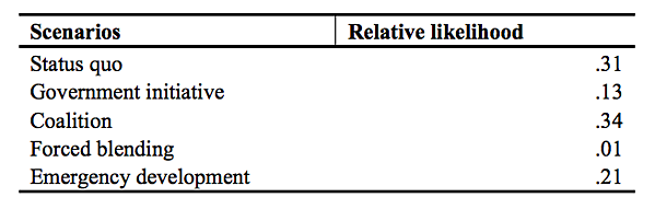 Table 8.6 State Variable Calibrations for First, Second, and Third Forward Processes