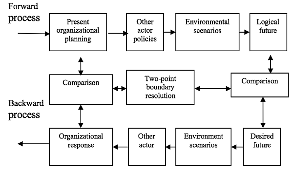Figure 8.2 A Schematic Representation of the Basic Planning Orientation