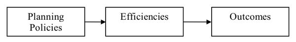 Planning Policies, Efficiencies, Outcomes