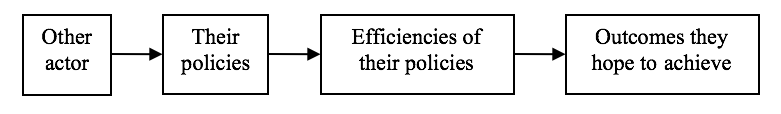 Other actor, Their policies, Efficiencies of their policies, Outcomes they hope to achieve
