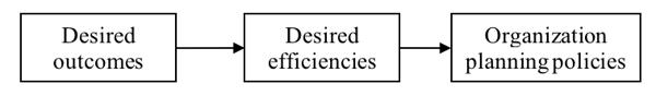 Desired outcomes, Desired efficiencies, Organization planning policies