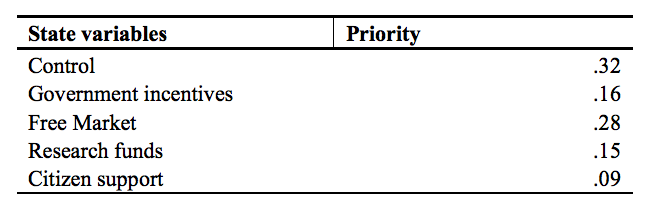 Table 8.1 Priorities of State Variables