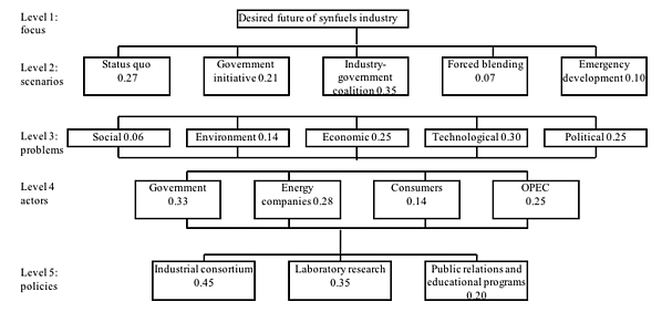 Figure 8.4 First Backward Planning Hierarchy